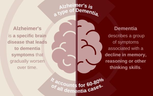 Alzheimers versus dementia